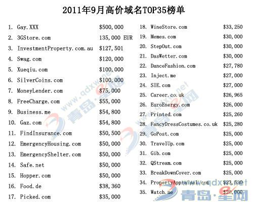 2011年9月域名成绩价格排行榜